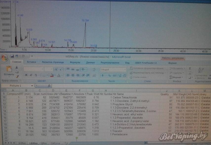 Исследование ароматизатора №3 для самозамеса на хроматографе