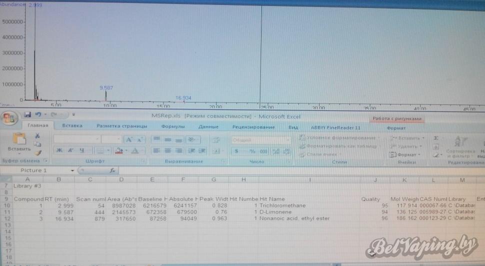 Исследование ароматизатора №2 для самозамеса на хроматографе