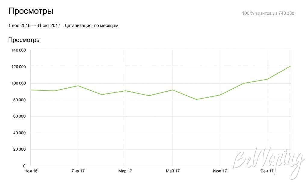 Количество просмотров сайта BelVaping.by