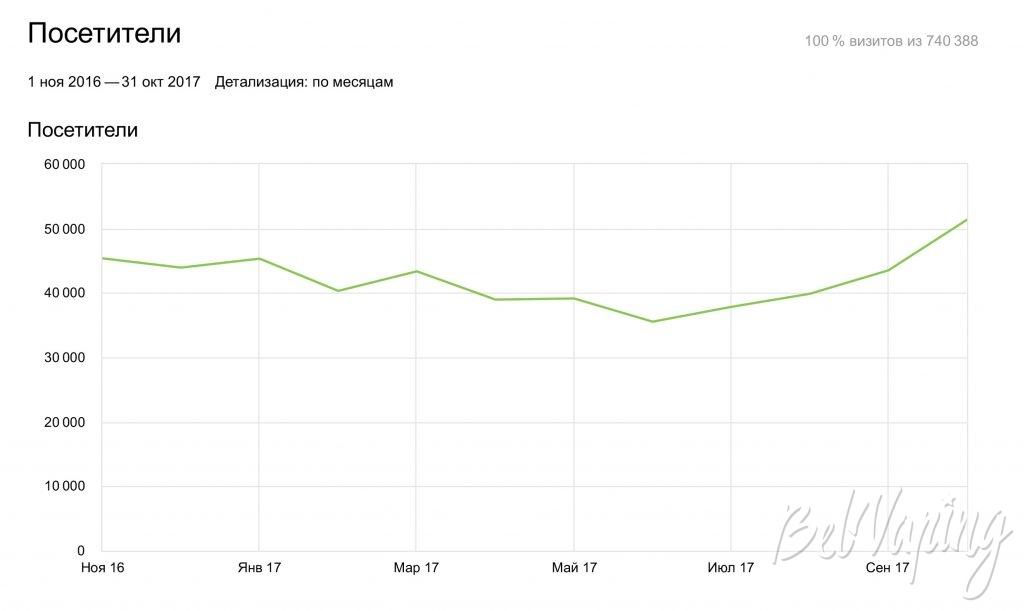 Количество посетителей сайта BelVaping.by