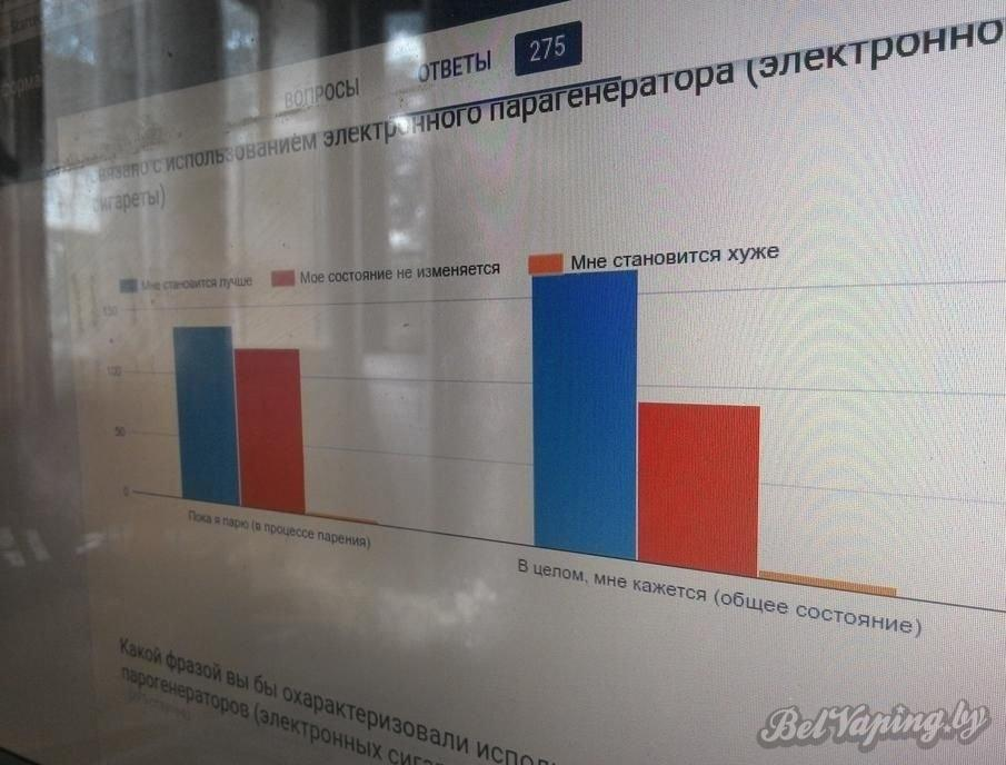 Открытое исследование вейперов Беларуси