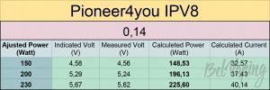 Замеры мощности IPV8 230W