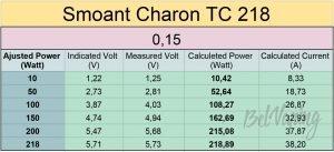 Замеры мощности боксмода Smoant Charon TC 218