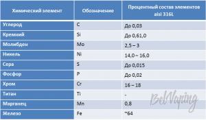 Материалы Kayfun 4 RTA