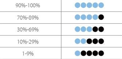 Индикация уровня заряда Joyetech Atopack Penguin SE