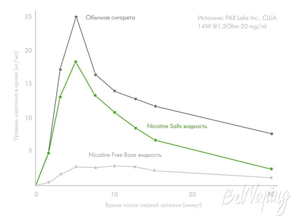 График скорости усвоения никотина