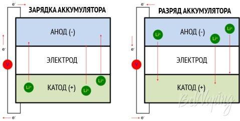 Устройство литий-ионной батареи 18650