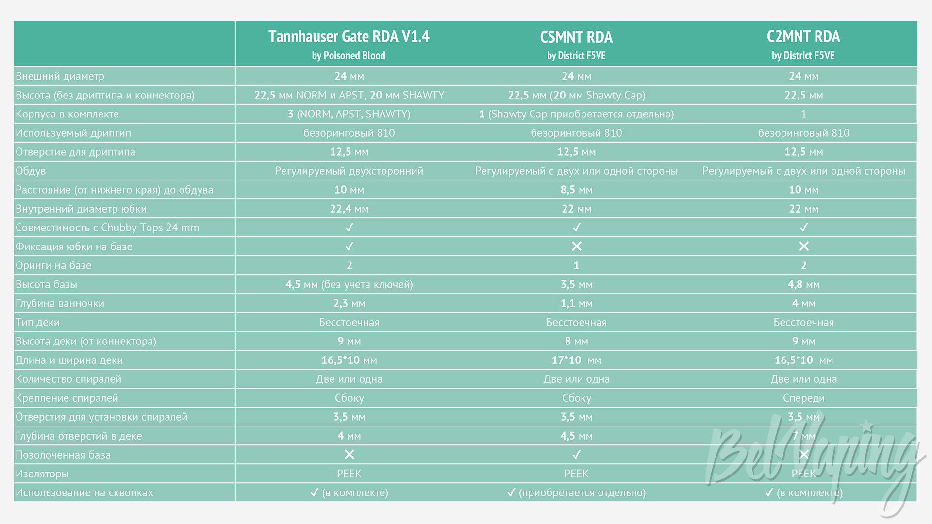 Таблица сравнения Tannhauser Gate RDA, CSMNT RDA и C2MNT RDA