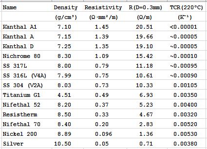 Таблица TCR распространенных металлов